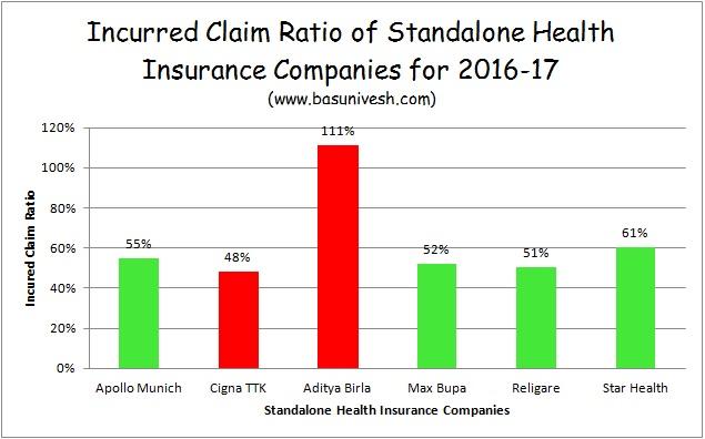Aditya Birla Health Insurance