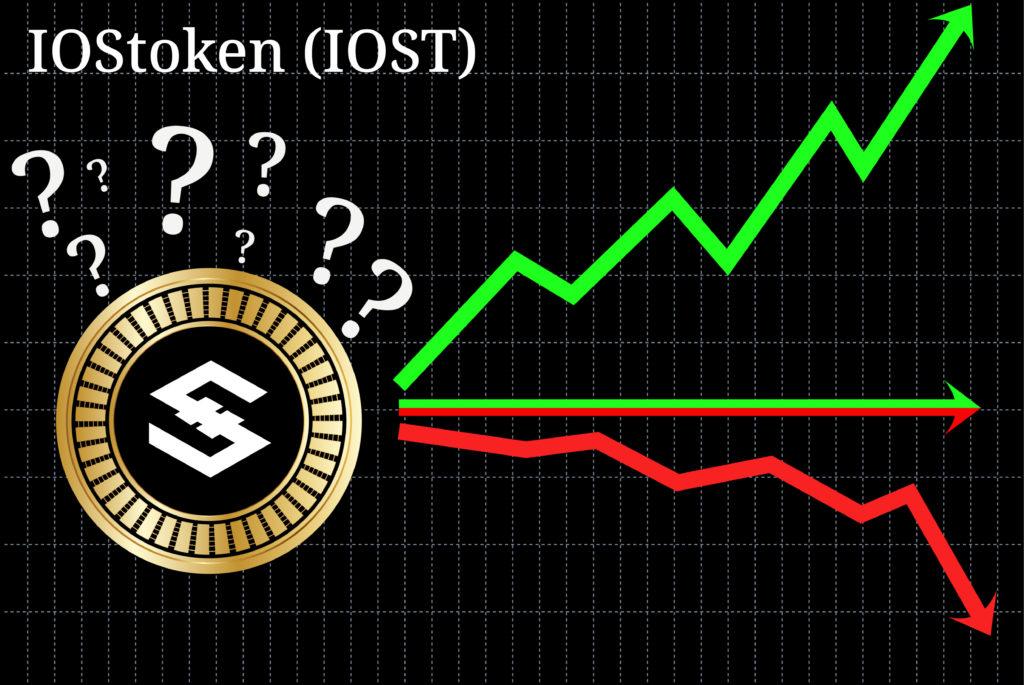 IOStoken Price Prediction